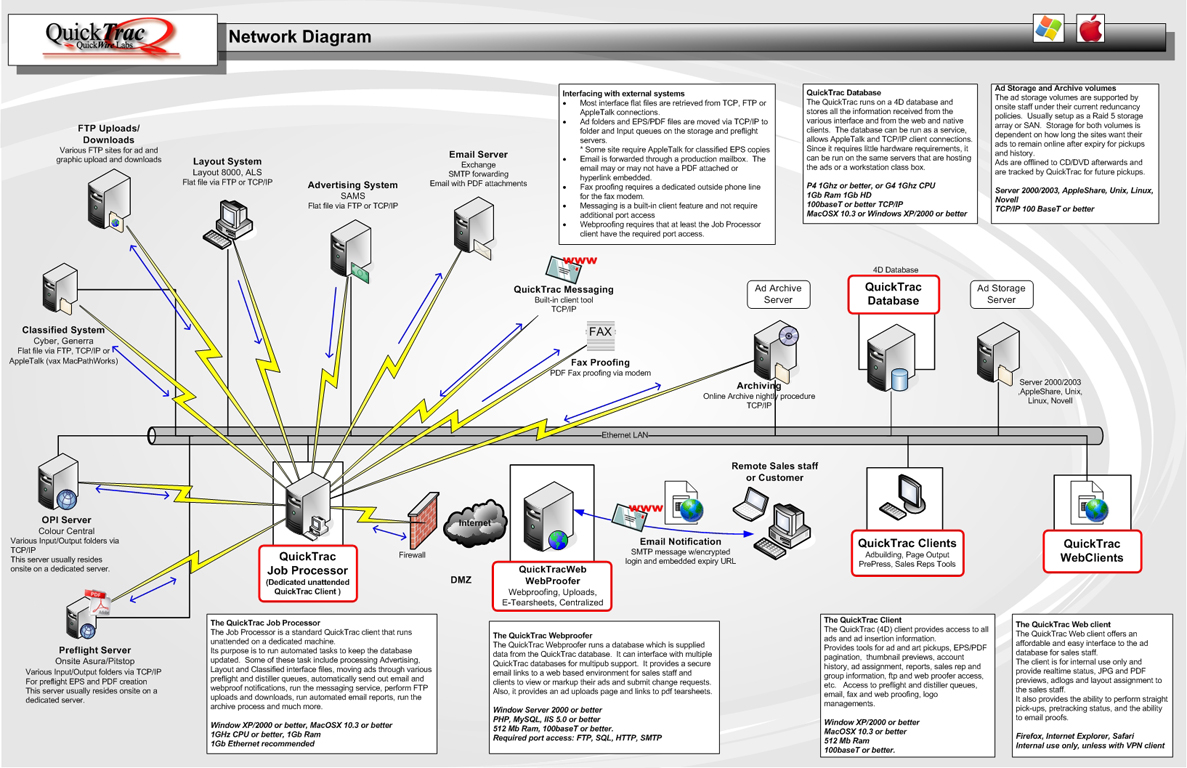 hight resolution of quicktrac network diagram for single site