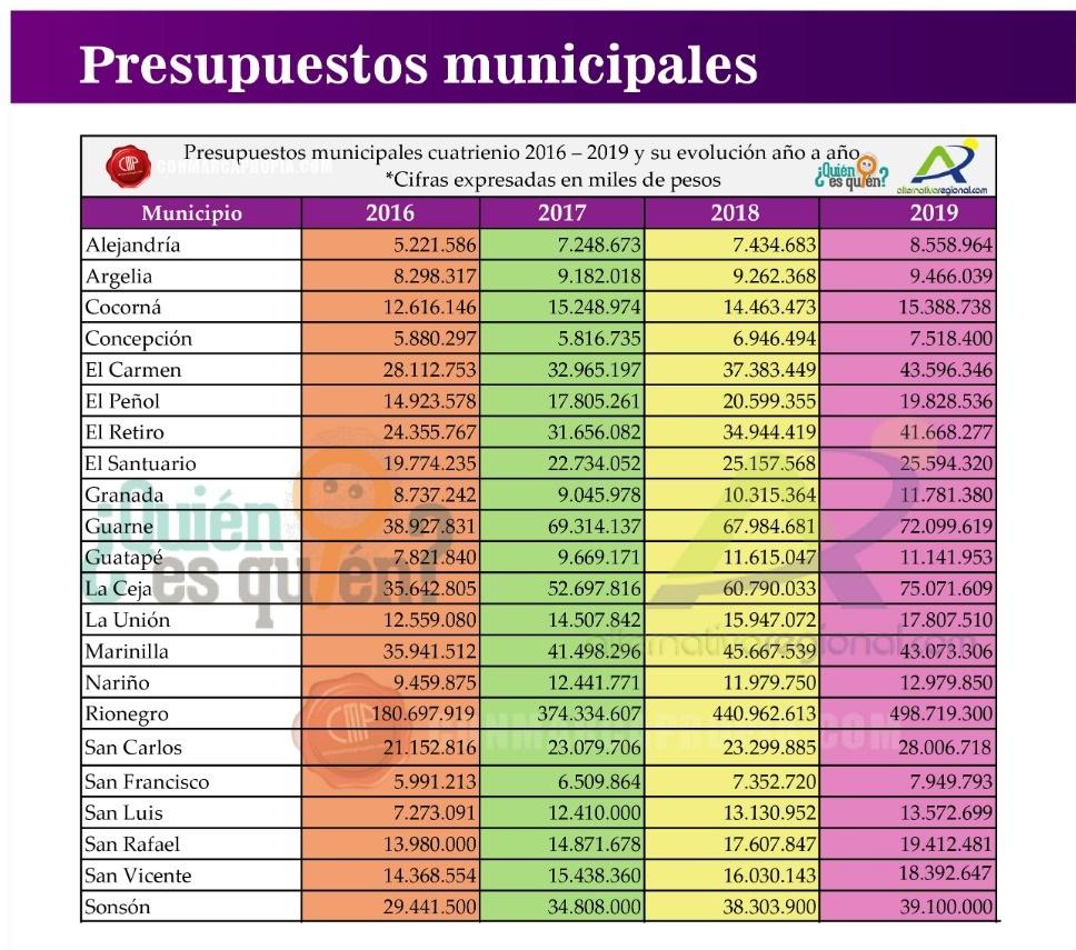 Presupuestos municipales 2019