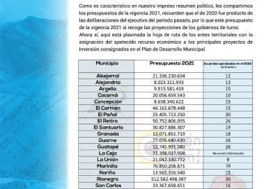 Presupuestos municipales 2021. Oriente Antioqueño