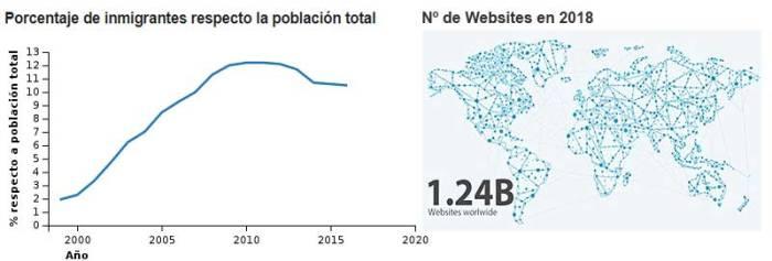 Porcentaje de inmigrantes en España