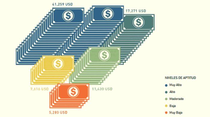 Beneficios salarios aprender inglés