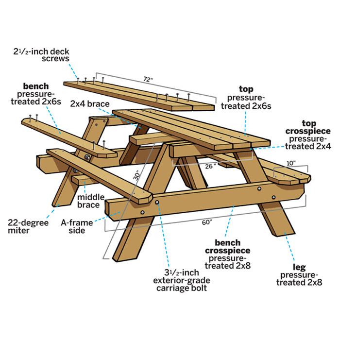 DIY- Classic Picnic Table