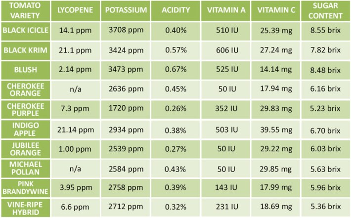 Tomatoes Nutritional Value - Which Type to Plant?