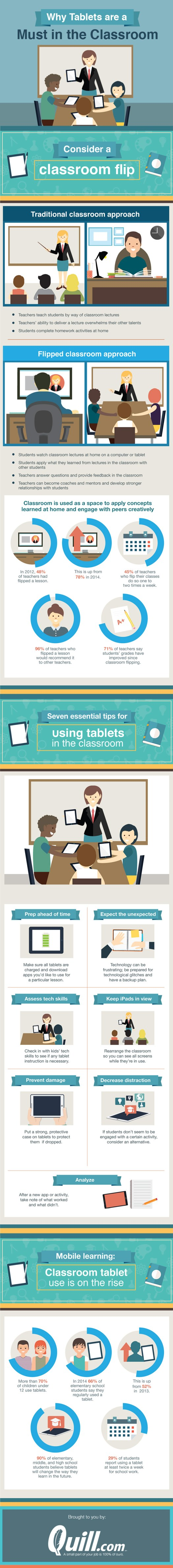 Tablets in the Classroom