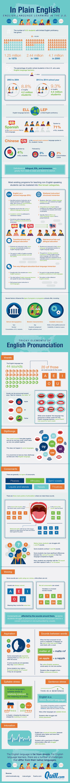 English language learning in the U.S.