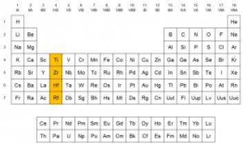 familia del Titanio tabla periódica grupo 4
