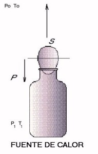 el huevo y la botella experimento