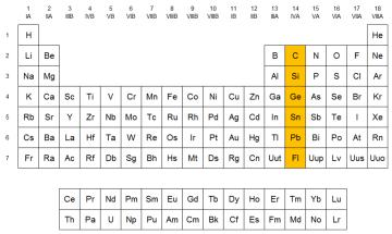 Ubicación del grupo 14 en la tabla periódica
