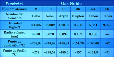 Grupo 18 de la tabla peridica gases nobles qumica en casa propiedades fsicas de los gases nobles urtaz Choice Image