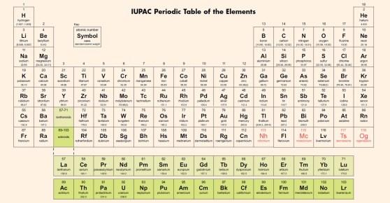 Sabias que el uranio ya no es el elemento ms pesado de la tabla tabla peridica actualizada 2017 urtaz Gallery