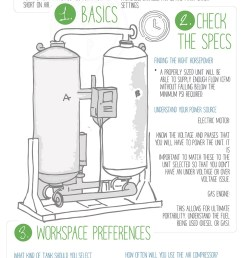 quincy guide to buying compressors design [ 800 x 1893 Pixel ]