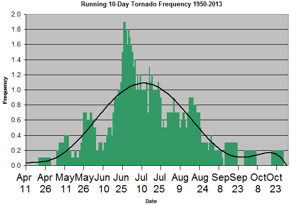 tornado_frequency_ct
