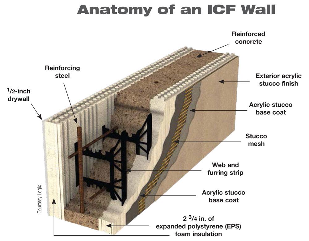 Icf Walls Cross Section Terms Quinju Com Quinju Com