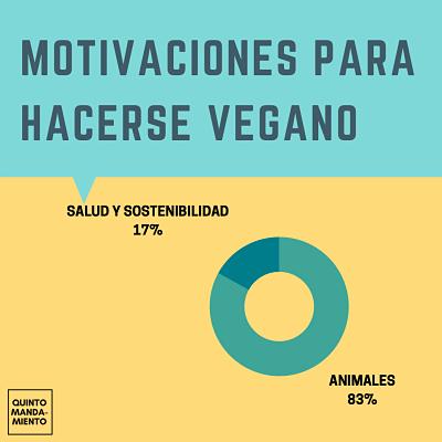 motivaciones veganismo: encuesta y datos sobre el veganismo en España