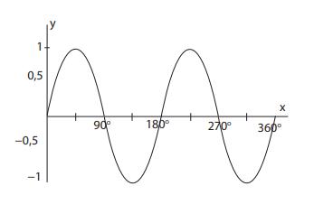 Grafik fungsi sinus (y = a sin bx, x ∈ 0 o, 360 o) grafik fungsi sinus, y = a sin bx, x ∈ 0 o, 360 o memiliki bentuk gelombang bergerak yang teratur seiring pergerakan x. Grafik Fungsi Trigonometri Matematika Kelas 10 Quipper Blog