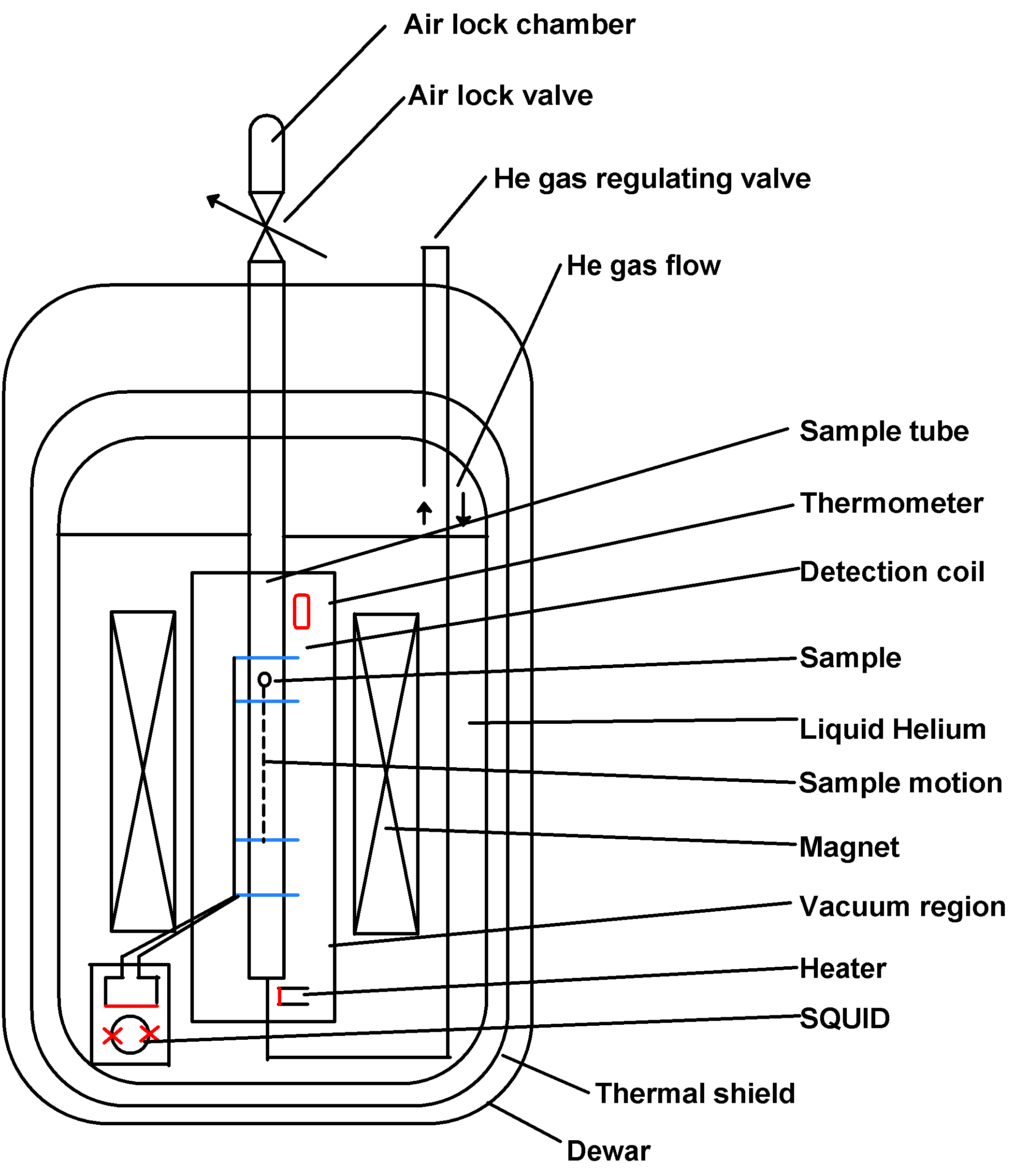 Calibration, Practical guide to using a superconducting