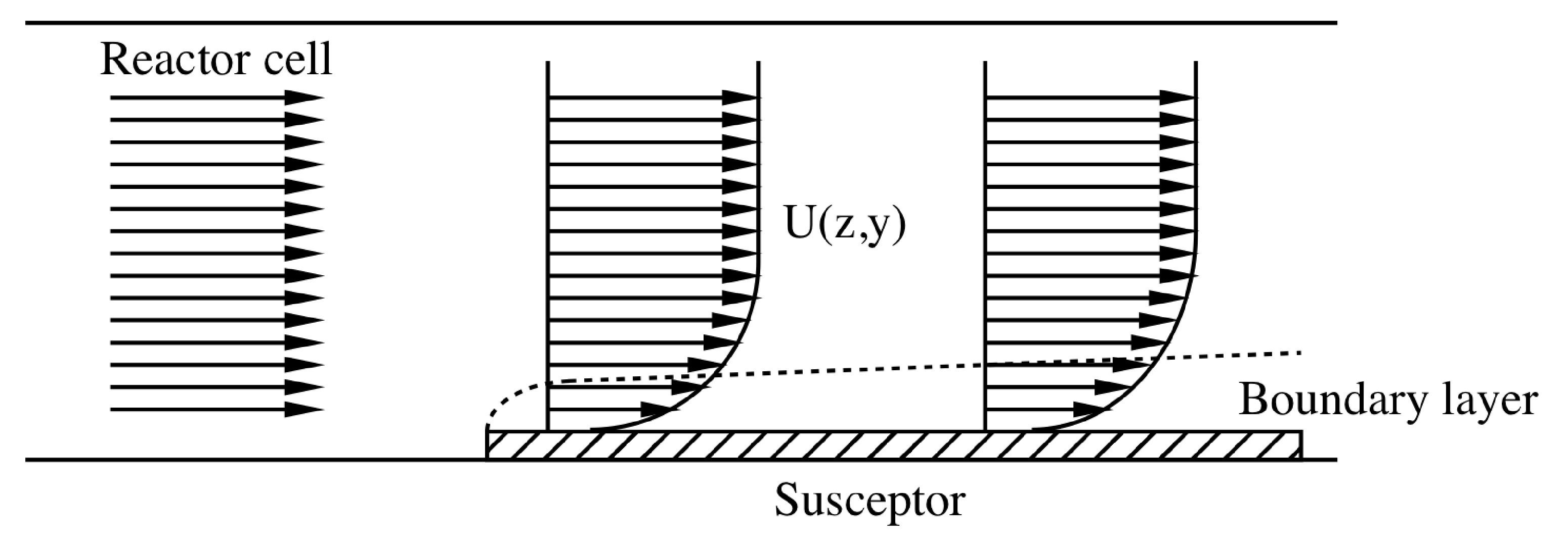 Rate limiting steps, Chemical vapor deposition, By