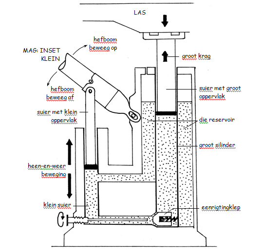 3.2 Werking van kleppe in hidrouliese stelsels By OpenStax
