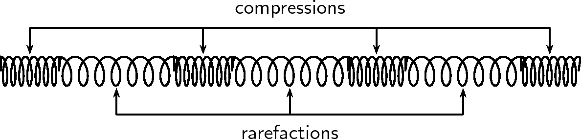 Compression And Rarefaction By Openstax