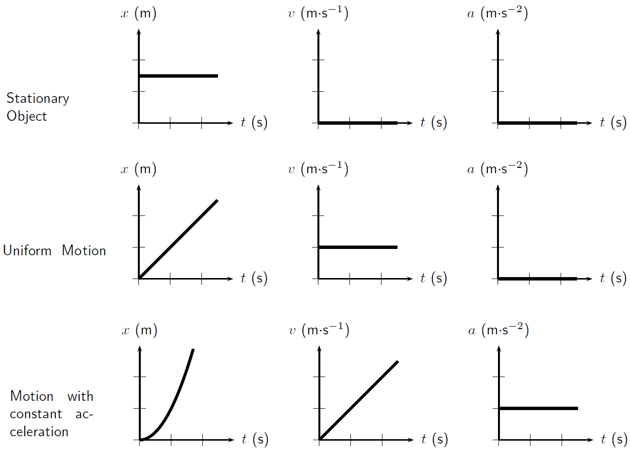 Summary Of Graphs Description Of Motion By Openstax