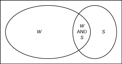 References, Tree and venn diagrams, By OpenStax (Page 3/10