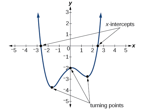 Algebraic, Power functions and polynomial functions, By