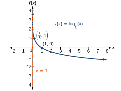 Graphing a horizontal shift of f ( x ) = log b ( x ) By