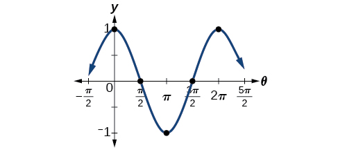 Finding equations and graphing sinusoidal functions By