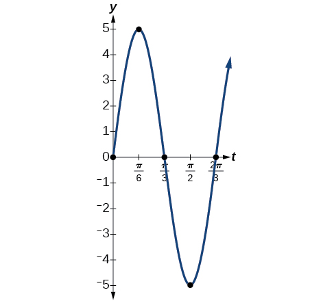 Damped harmonic motion, Modeling with trigonometric, By