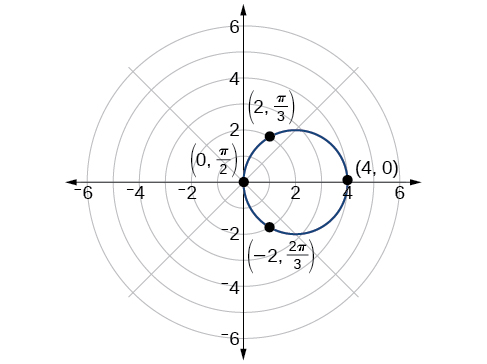 Investigating cardioids, Polar coordinates: graphs, By