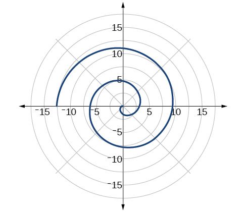 Graphical, Polar coordinates: graphs, By OpenStax (Page 7
