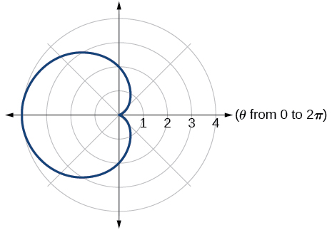 Summary of curves, Polar coordinates: graphs, By OpenStax