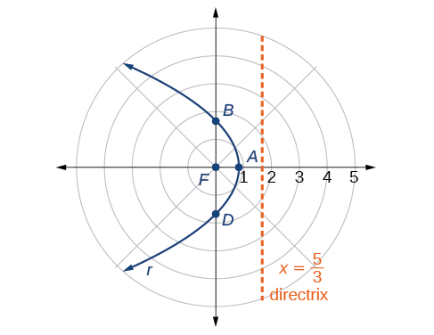 Graphing the polar equations of conics By OpenStax (Page 2