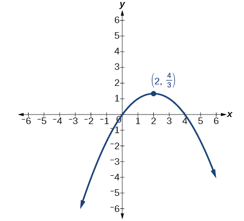 The Parabola, Conic sections in polar coordinates, By