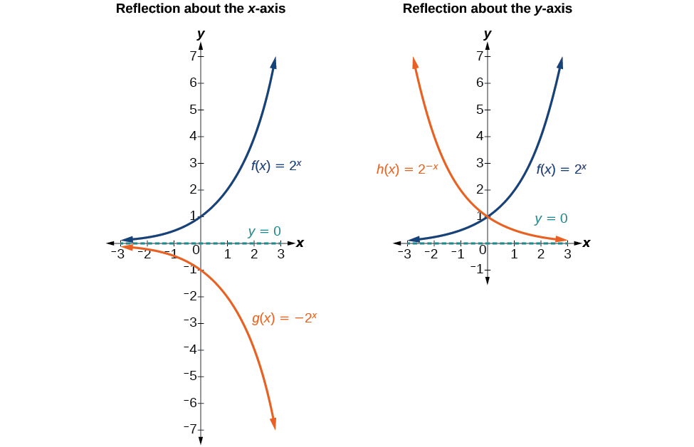Graphing reflections, Graphs of exponential functions, By