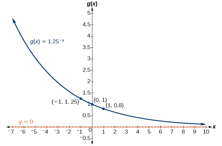 Summarizing translations of the exponential function By