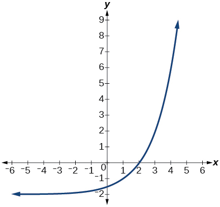 Logarithmic Properties, Fitting exponential models to, By