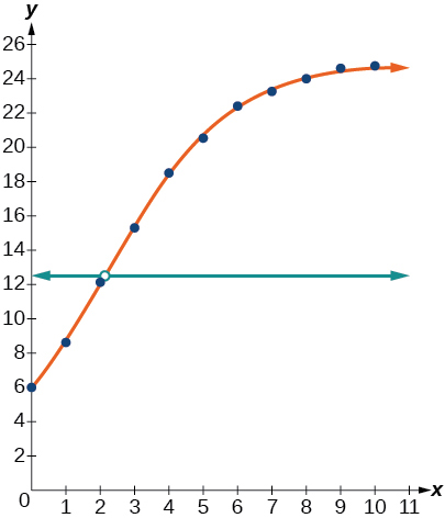 Exponential Functions, Fitting exponential models to data
