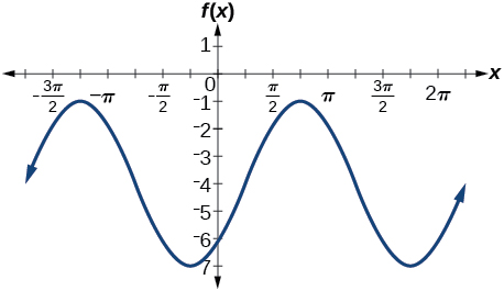 Graphs of the Sine and Cosine Functions By OpenStax (Page