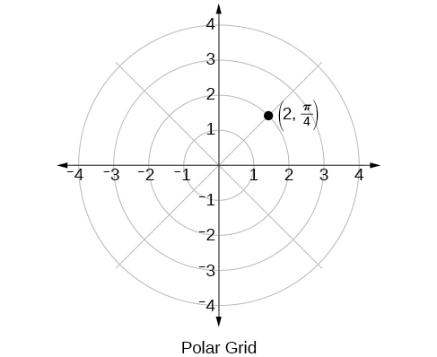 10.3 Polar coordinates, Further applications of