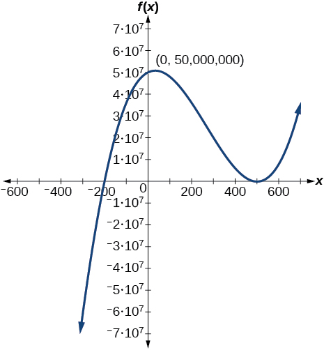 Real-world applications, Graphs of polynomial functions