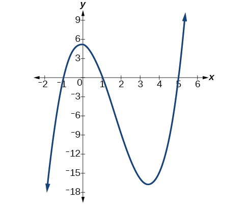 Verbal, Graphs of polynomial functions, By OpenStax (Page