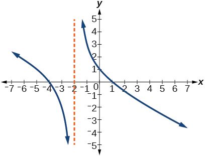 Identifying vertical asymptotes of rational functions By
