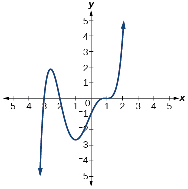 Graphing polynomial functions By OpenStax (Page 4/13