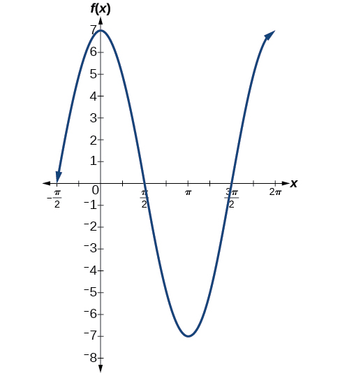 Using transformations of sine and cosine functions By