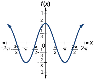 Real-world applications, Graphs of the sine and cosine, By