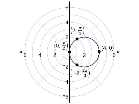 Investigating cardioids, Polar coordinates: graphs, By