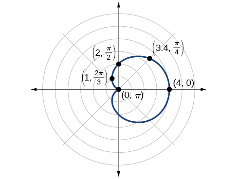 Investigating limaçons, Polar coordinates: graphs, By