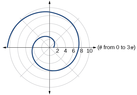 Key concepts, Polar coordinates: graphs, By OpenStax (Page