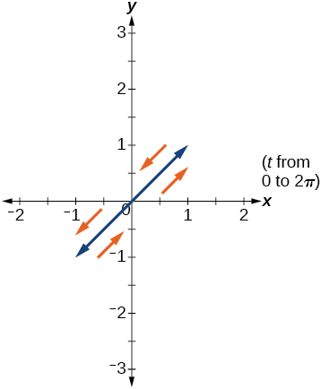 Technology, Parametric equations: graphs, By OpenStax